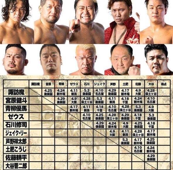 全日本プロレスチャンピオン・カーニバル(CC)